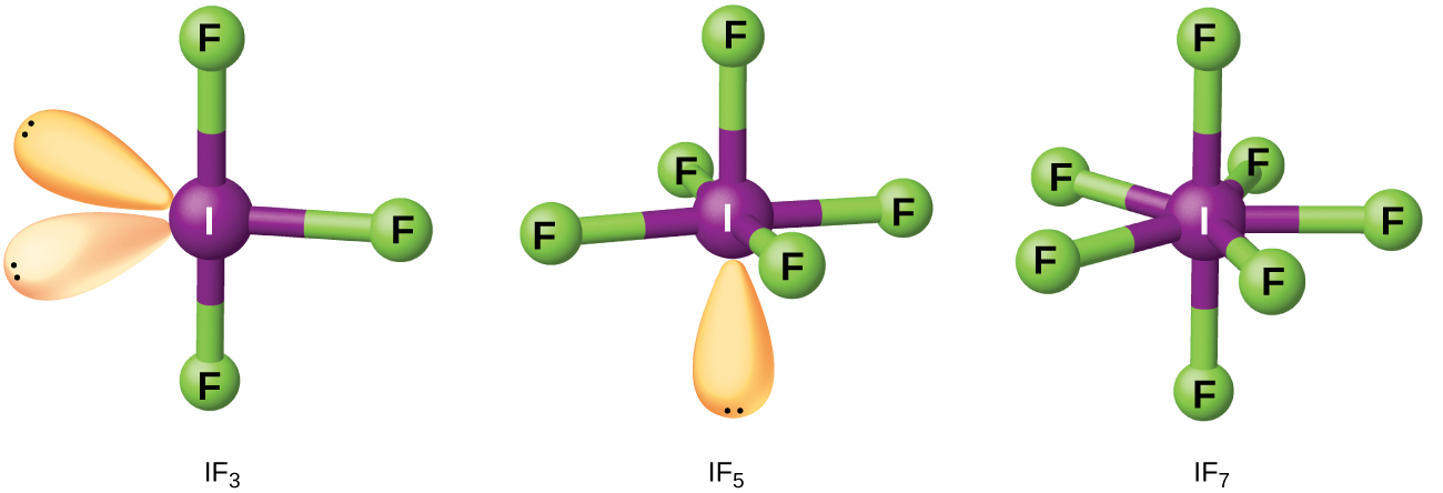 """Three ball-and-stick models are shown. The left structure, labeled, """"I F subscript 3,"""" shows a purple atom labeled, """"I,"""" bonded to three green atoms labeled, """"F,"""" and with two lone pairs of electrons. The middle structure, labeled, """"I F subscript 5,"""" shows a purple atom labeled, """"I,"""" bonded to five green atoms labeled, """"F,"""" and with one lone pair of electrons. The right image, labeled, """"I F subscript 7,"""" shows a purple atom labeled, """"I,"""" bonded to seven green atoms labeled, """"F."""""""