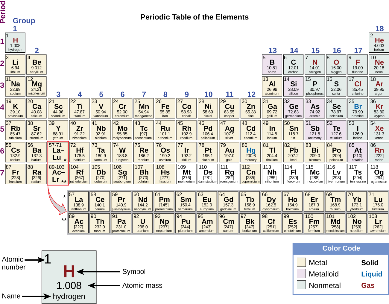 """The Periodic Table of Elements is shown. The 18 columns are labeled """"Group"""" and the 7 rows are labeled """"Period."""" Below the table to the right is a box labeled """"Color Code"""" with different colors for metals, metalloids, and nonmetals, as well as solids, liquids, and gases. To the left of this box is an enlarged picture of the upper-left most box on the table. The number 1 is in its upper-left hand corner and is labeled """"Atomic number."""" The letter """"H"""" is in the middle in red indicating that it is a gas. It is labeled """"Symbol."""" Below that is the number 1.008 which is labeled """"Atomic Mass."""" Below that is the word hydrogen which is labeled """"name."""" The color of the box indicates that it is a nonmetal. Each element will be described in this order: atomic number; name; symbol; whether it is a metal, metalloid, or nonmetal; whether it is a solid, liquid, or gas; and atomic mass. Beginning at the top left of the table, or period 1, group 1, is a box containing """"1; hydrogen; H; nonmetal; gas; and 1.008."""" There is only one other element box in period 1, group 18, which contains """"2; helium; H e; nonmetal; gas; and 4.003."""" Period 2, group 1 contains """"3; lithium; L i; metal; solid; and 6.94"""" Group 2 contains """"4; beryllium; B e; metal; solid; and 9.012."""" Groups 3 through 12 are skipped and group 13 contains """"5; boron; B; metalloid; solid; 10.81."""" Group 14 contains """"6; carbon; C; nonmetal; solid; and 12.01."""" Group 15 contains """"7; nitrogen; N; nonmetal; gas; and 14.01."""" Group 16 contains """"8; oxygen; O; nonmetal; gas; and 16.00."""" Group 17 contains """"9; fluorine; F; nonmetal; gas; and 19.00."""" Group 18 contains """"10; neon; N e; nonmetal; gas; and 20.18."""" Period 3, group 1 contains """"11; sodium; N a; metal; solid; and 22.99."""" Group 2 contains """"12; magnesium; M g; metal; solid; and 24.31."""" Groups 3 through 12 are skipped again in period 3 and group 13 contains """"13; aluminum; A l; metal; solid; and 26.98."""" Group 14 contains """"14; silicon; S i; metalloid; solid; and 28.09."""" Group 15 contains """"15"""