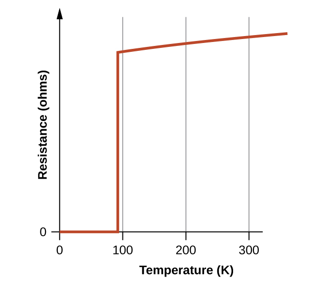 """A graph is shown. """"Temperature (K)"""" appears on the horizontal axis, with axis labels present at 0, 100, 200, and 300. The vertical axis is labeled, """"Resistance."""" This axis begins at 0 and no additional markings are given. The upper end of this axis is terminated with an arrow head pointing upward unlike the horizontal axis. From the origin, a red line segment extends right to a point just left of 100 K. From this point, the plot continues with a vertical red line segment about five sixths of the way to the top of the graph. From the top of this line segment, another red line segment extends up and nearly to the top of the graph to the right."""