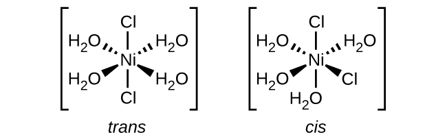 """Two structures are shown. The first is labeled, """"trans."""" Below this label inside brackets is a central N i atom. From the N i atom, line segments indicate bonds to C l atoms above and below. Above and to both the right and left, dashed wedges with their vertex at the N i atom widening as they move out from the atom indicate bonds with O atoms of H subscript 2 O groups. Similarly, solid wedges below to both the right and left indicate bonds to the O atoms of H subscript 2 O groups. This structure is enclosed in brackets. The second structure is labeled, """"cis."""" Inside brackets is a central N i atom. From the N i atom, line segments indicate bonds to a C l atom above and the O atom of an H subscript 2 O group below. Above and to both the right and left, dashed wedges indicate bonds with O atoms of H subscript 2 O groups. Similarly, a solid wedge below to the right indicates a bond with a C l atom and a solid wedge to the lower left indicates a bond to the O atoms of an H subscript 2 O group. This structure is also enclosed in brackets.;"""