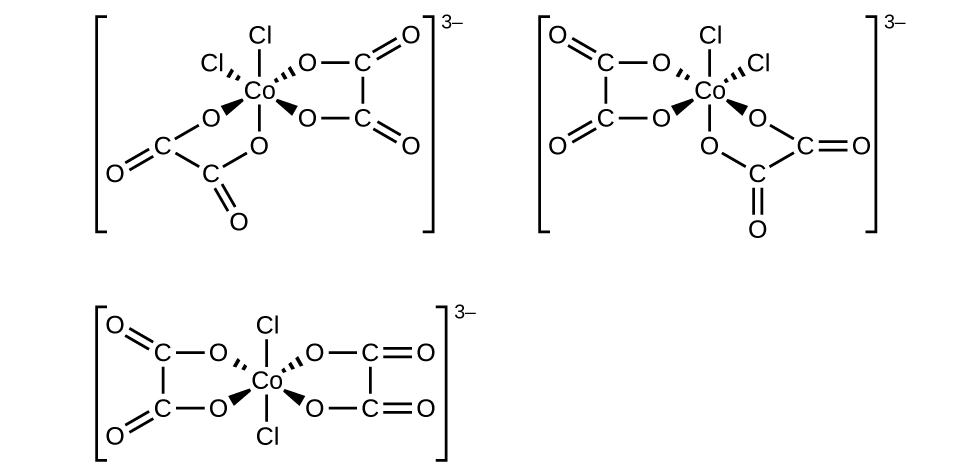 This figure includes three structures. The first structure includes a central C o atom that has four O atoms and two C l atoms attached with single bonds. These bonds are indicated with line segments extending above and below, dashed wedges extending up and to the left and right, and solid wedges extending below and to the left and right. C l atoms are bonded at the top and at the upper left of the structure. The remaining four bonds extend from the central C o atom to O atoms. The O atoms are each connected to C atoms which are each connected with double bonds to O atoms extending outward from the central C o atom. These C atoms are connected in pairs with bonds indicated by short line segments, forming two rings in the structure. This entire structure is enclosed in brackets. Outside the brackets to the right is a superscript 3 negative sign. The second structure, which appears to the be mirror image of the first structure, includes a central C o atom that has four O atoms and two C l atoms attached with single bonds. These bonds are indicated with line segments extending above and below, dashed wedges extending up and to the left and right, and solid wedges extending below and to the left and right. C l atoms are bonded at the top and at the upper right of the structure. The remaining four bonds extend from the central C o atom to O atoms. The O atoms are each connected to C atoms which are each connected with double bonds to O atoms extending outward from the central C o atom. These C atoms are connected in pairs with bonds indicated by short line segments, forming two rings in the structure. This entire structure is enclosed in brackets. Outside the brackets to the right is the superscript 3 negative sign. The third structure includes a central C o atom that has four O atoms and two C l atoms attached with single bonds. These bonds are indicated with line segments extending above and below, dashed wedges extending up and to the left and right, and solid wedges 