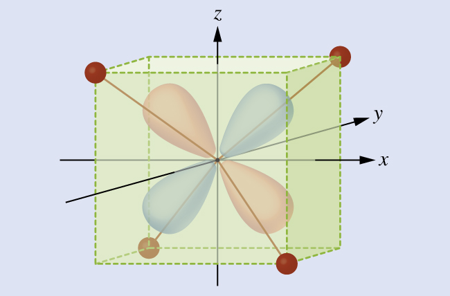 """This figure includes a three dimensional diagram. At the origin appears the letter M. An arrow, labeled, """"z,"""" at its tip, points upward through the center. An arrow, labeled, """"x,"""" at its tip, points right through the center. A third arrow, labeled, """"y,"""" at its tip, points through the center from the left front to the right back portion of the diagram. A rectangular prism is drawn in green, extending out approximately three-quarters of the lengths from the origin along the positive and negative x-, y-, and z- axes. Small red spheres are positioned at the left upper front, right upper back, right lower front, and left lower back vertices of the prism. Red lines extend from the central M through the prism to these four small red spheres."""