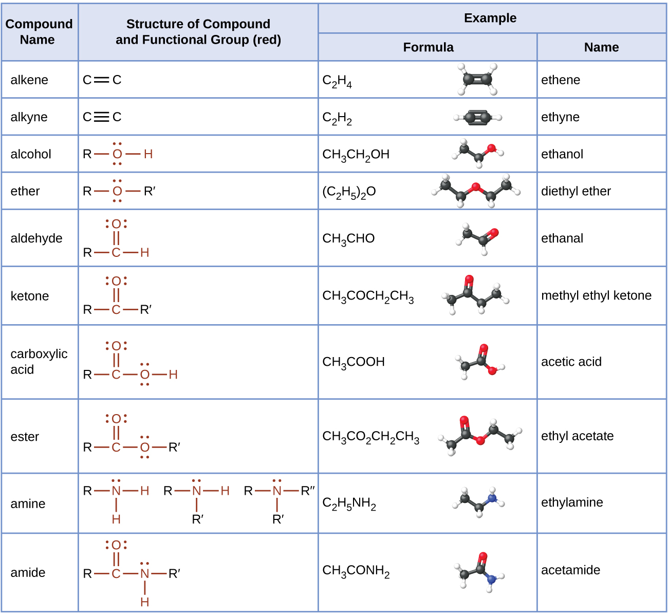 This table provides compound names, structures with functional groups in red, and examples that include formulas, structural formulas, ball-and-stick models, and names. Compound names include alkene, alkyne, alcohol, ether, aldehyde, ketone, carboxylic acid, ester, amine, and amide. Alkenes have a double bond. A formula is C subscript 2 H subscript 4 which is named ethene. The ball-and-stick model shows two black balls forming a double bond and each is bonded to two white balls. Alkynes have a triple bond. A formula is C subscript 2 H subscript 2 which is named ethyne. The ball-and-stick model shows two black balls with a triple bond between them each bonded to one white ball. Alcohols have an O H group. The O has two pairs of electron dots. A formula is C H subscript 3 C H subscript 2 O H which is named ethanol. The ball-and-stick model shows two black balls and one red ball bonded to each other with a single bond. There are four white balls visible. Ethers have an O atom in the structure between two R groups. The O atom has two sets of electron dots. A formula is ( C subscript 2 H subscript 5 ) subscript 2 O which is named ethanal. The ball-and-stick model shows two black balls bonded to a red ball which is bonded to two more black balls. All bonds are single. There are five white balls visible. Aldehydes have a C atom to which a double bonded O and an H and an R are included in the structure. The O atom has two sets of electron dots. A formula is C H subscript 3 C H O which is named Ethanal. The ball-and-stick model shows two black bonds bonded to two red balls. The ball-and-stick model shows two black balls bonded with a single bond and the second black ball forms a double bond with a red ball. There are three white balls visible. Ketones show a C atom to which a double bonded O is attached. The left side of the C atom is bonded to R and the right side is bonded to R prime. The O atom as two sets of electron dots. The formula is C H subscript 3 C O C H subscript