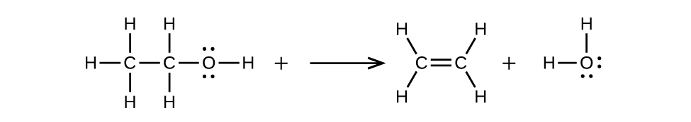 A reaction is shown. The first molecule shows a C atom which is bonded to three H atoms and a second C atom. The second C atom is bonded to an O atom as well. The O atom has two sets of electron dots and is bonded to an H atom. There is an arrow that points to the right. The next molecule shows two C atoms forming a double bond between them. Each C atom is bonded to two H atoms. There is a plus sign. The next molecule shows an O atom with two sets of electron dots bonded to two H atoms.