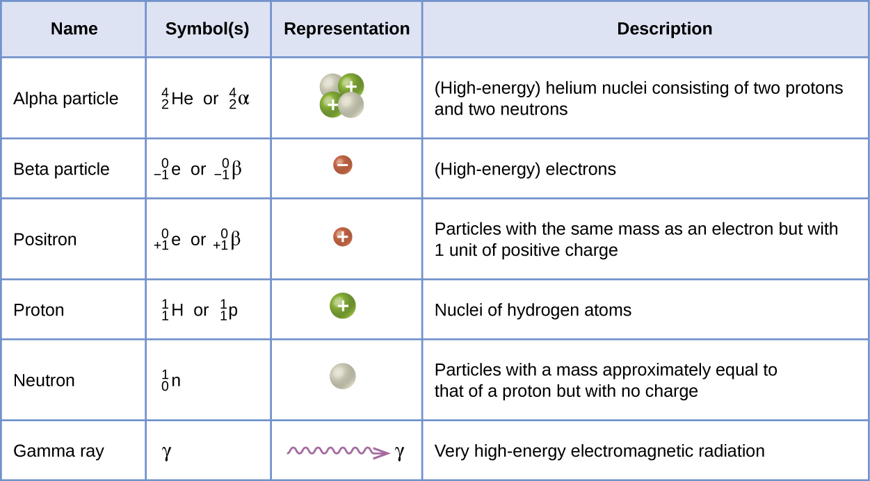 """This table has four columns and seven rows. The first row is a header row and it labels each column: """"Name,"""" """"Symbol(s),"""" """"Representation,"""" and """"Description."""" Under the """"Name"""" column are the following: """"Alpha particle,"""" """"Beta particle,"""" """"Positron,"""" """"Proton,"""" """"Neutron,"""" and """"Gamma ray."""" Under the """"Symbol(s)"""" column are the following: """" superscript 4 stacked over a subscript 2 H e or lowercase alpha,"""" """"superscript 0 stacked over a subscript 1 e or lowercase beta,"""" """"superscript 0 stacked over a positive subscript 1 e or lowercase beta superscript positive sign,"""" """"superscript 1 stacked over a subscript 1 H or lowercase rho superscript 1 stacked over a subscript 1 H,"""" """"superscript 1 stacked over a subscript 0 n or lowercase eta superscript 1 stacked over a subscript 0 n,"""" and a lowercase gamma. Under the """"Representation column,"""" are the following: two white sphere attached to two blue spheres of about the same size with positive signs in them; a small red sphere with a negative sign in it; a small red sphere with a positive sign in it; a blue spheres with a positive sign in it; a white sphere; and a purple squiggle ling with an arrow pointing right to a lowercase gamma. Under the """"Description"""" column are the following: """"(High-energy) helium nuclei consisting of two protons and two neutrons,"""" """"(High-energy) elections,"""" """"Particles with the same mass as an electron but with 1 unit of positive charge,"""" """"Nuclei of hydrogen atoms,"""" """"Particles with a mass approximately equal to that of a proton but with no charge,"""" and """"Very high-energy electromagnetic radiation."""""""