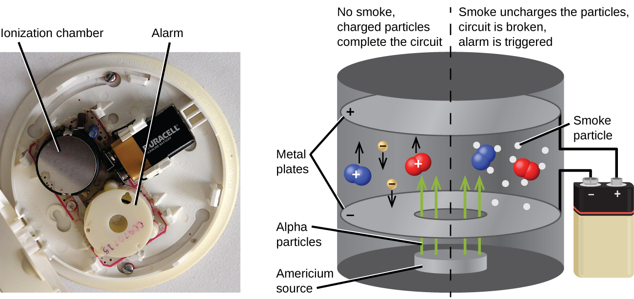 """A photograph and a diagram are shown. The photograph shows the interior of a smoke detector. A circular piece of plastic in the lower section of the detector is labeled """"Alarm"""" while a metal disk in the top left of the photo is labeled """"Ionization chamber."""" A battery is on the top right of the detector. The diagram shows an expanded view of the ionization chamber. Inside of the cylindrical casing are two horizontal, circular plates labeled """"Metal plates""""; the top is labeled with a positive sign and the bottom with a negative sign. Wires are shown connected to the plates and the terminals of a battery on the exterior of the chamber. A disk in the bottom of the chamber is labeled """"Americium source"""" and four arrows, labeled """"Alpha particles,"""" face vertically from this disk, through a hole in the negative plate, and into the upper space of the chamber. Two molecules, with positive signs, made up of two blue spheres and two molecules, with positive signs, made up of two red spheres are in this space, as well as two yellow spheres labeled with negative signs and arrows facing downward. Eleven white dots surround two of the molecules on the right of the image and are labeled """"smoke particles. Above the left side of the image is the phrase """"No smoke, charged particles complete the circuit"""" while a phrase above the right side of the image states """"Smoke uncharges the particles, circuit is broken, alarm is triggered."""""""