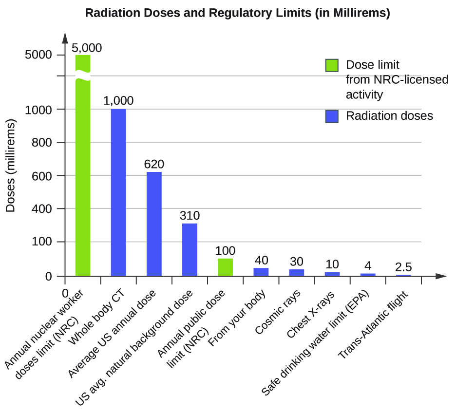 """A bar graph titled """"Radiation Doses and Regulatory Limits, open parenthesis, in Millirems, close parenthesis"""" is shown. The y-axis is labeled """"Doses in Millirems"""" and has values from 0 to 5000 with a break between 1000 and 5000 to indicate a different scale to the top of the graph. The y-axis is labeled corresponding to each bar. The first bar, measured to 5000 on the y-axis, is drawn in red and is labeled """"Annual Nuclear Worker Doses Limit, open parenthesis, N R C, close parenthesis."""" The second bar, measured to 1000 on the y-axis, is drawn in blue and is labeled """"Whole Body C T"""" while the third bar, measured to 620 on the y-axis, is drawn in blue and is labeled """"Average U period S period Annual Dose."""" The fourth bar, measured to 310 on the y-axis, is drawn in blue and is labeled """"U period S period Natural Background Dose"""" while the fifth bar, measured to 100 on the y-axis and drawn in red reads """"Annual Public Dose Limit, open parenthesis, N R C, close parenthesis."""" The sixth bar, measured to 40 on the y-axis, is drawn in blue and is labeled """"From Your Body"""" while the seventh bar, measured to 30 on the y-axis and drawn in blue reads """"Cosmic rays."""" The eighth bar, measured to 4 on the y-axis, is drawn in blue and is labeled """"Safe Drinking Water Limit, open parenthesis, E P A, close parenthesis"""" while the ninth bar, measured to 2.5 on the y-axis and drawn in red reads """"Trans Atlantic Flight."""" A legend on the graph shows that red means """"Dose Limit From N R C dash licensed activity"""" while blue means """"Radiation Doses."""""""