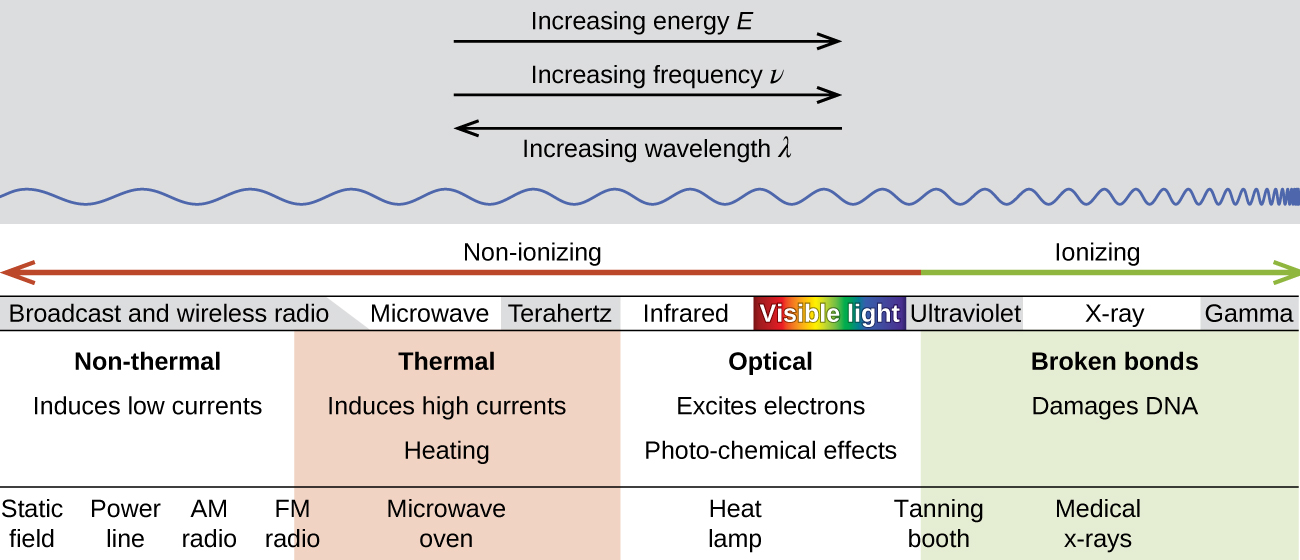 """A diagram has two vertical sections. The upper section has two right-facing, horizontal arrows labeled """"Increasing energy, E"""" and """"Increasing frequency, rho symbol,"""" respectively. A left-facing, horizontal arrow lies below the first two and is labeled """"Increasing wavelength, lambda symbol."""" Beginning on the left side of the diagram, a horizontal, sinusoidal line begins and moves across the diagram to the far right, becoming increasingly more compact. The lower section of the diagram has a double ended, horizontal arrow along its top, with the left end drawn in red and labeled """"Non-ionizing"""" and the right end drawn in green and labeled """"Ionizing."""" Below this is a set of terms, read from left to right as """"Broadcast and wireless radio,"""" """"Microwave,"""" """"Terahertz,"""" """"Infrared,"""" """"Visible light,"""" """"Ultraviolet,"""" """"X dash ray,"""" and """"Gamma."""" Four columns lie below this row of terms. The first contains the phrases """"Non-thermal"""" and """"Induces low currents"""" while the second reads """"Thermal"""" and """"Induces high currents, Heating."""" The third contains the phrases """"Optical"""" and """"Excites electrons, Photo, dash, chemical effects"""" while the fourth reads """"Broken bonds"""" and """"Damages D N A."""" A series of terms lie below these columns are read, from left to right, """"Static field,"""" """"Power line,"""" """"A M radio,"""" """"F M radio,"""" """"Microwave oven,"""" """"Heat lamp,"""" """"Tanning booth"""" and """"Medical x, dash rays."""""""