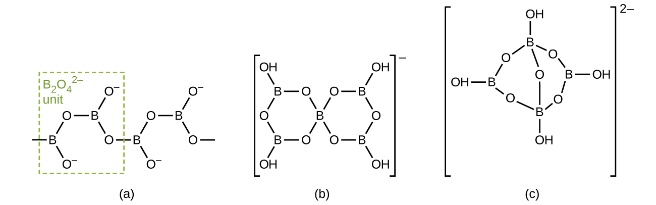 """Three Lewis structures are shown and labeled, """"a,"""" """"b,"""" and """"c."""" Structure a shows a boron atom single bonded to two oxygen atoms. One oxygen atom has a negative charge, and the other is single bonded to a second boron atom. This boron atom is single bonded to oxygen atoms, just like the first, to create a repeating chain of these units. The first two boron atoms and their attached oxygen atoms are surrounded by a dotted-line box and labeled, """"B subscript 2 O subscript 4 superscript 2 negative sign unit."""" Structure b shows two hexagonal ring structures, attached together in the center by a boron atom. Each ring is made up of alternating boron and oxygen atoms, with four hydroxyl groups located at the outer upper and lower corners of the whole structure. Brackets and a superscripted negative sign surround the structure. Structure c shows an eight-sided ring structure made up of alternating boron and oxygen atoms. Each boron atom is attached to a hydroxyl group and an oxygen atom is single bonded to the first and third boron atoms. This oxygen atom is located in the center of the ring. The whole structure is surrounded by brackets and has a superscripted 2 negative sign."""