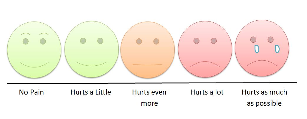 Example of a pain scale https://commons.wikimedia.org/wiki/File:Children%27s_pain_scale.JPG