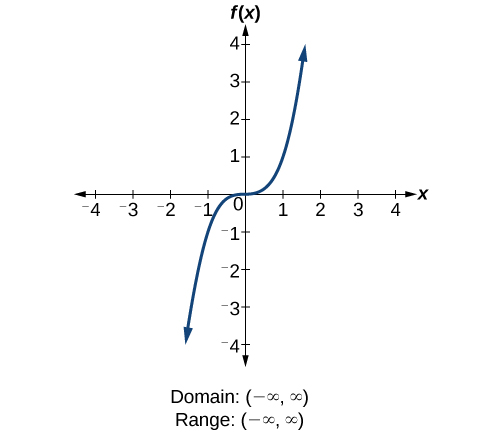 Domain And Range College Algebra