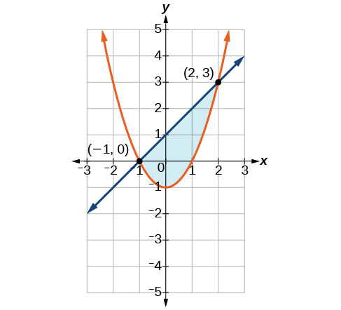 Systems of Nonlinear Equations and Inequalities: Two Variables ...