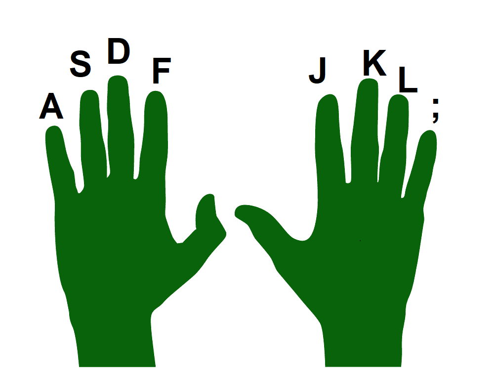 Fingers on each hand have a base position associated with a specific key on the keyboard. Long description available.