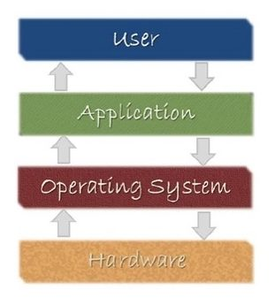 A computer functions through interactions between the user, applications, the operating system, and the hardware.