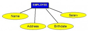 One blue rectangle with the word EMPLOYEE. This is connected with a line to four separate yellow ovals. Each has a different word inside it: Name, Address, Birthdate, Salary.