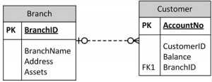 Ch-10-Branch-to-Customer-ERD-300x117