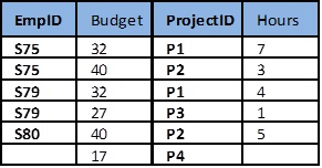 Ch-10-ProjectEmp-table