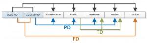 Ch-11-Dependency-Diagram-School-300x89