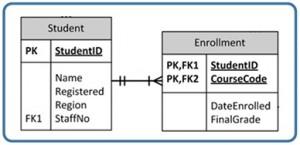 Appendix A University Registration Data Model Example