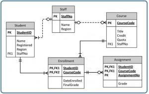 Ch 14 University Example Erd 300 215 189 Database Design