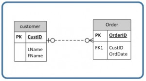 Chapter 9 Integrity Rules and Constraints – Database Design