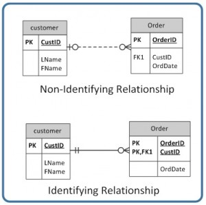 Figure 9.5.  Identifying and non-identifying relationship.