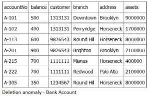 Deletion-anomaly-Bank-Account-300x195