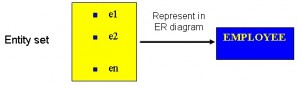 A yellow rectangle with e1, e2 and en inside. There is an arrow from the yellow box to a blue rectangle with the work EMPLOYEE in capitals. Over the arrow are the words Represent in ER diagram. To the far left it says Entity set.