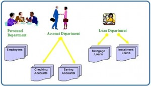 Diagram with three coloured drawings: one of a woman and two men sitting and talking; the second shows a man shaking hands with a woman, both are standing and holding briefcases; the third is of a woman sitting. There are also drawings of labelled files, such as Employees, Checking Accounts and Mortgage Loans.