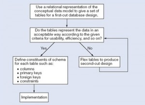 Chapter 13 Database Development Process – Database Design