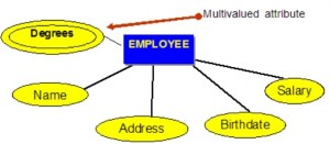 Blue rectangle with the word EMPLOYEE. A line connects this to each of five yellow ovals with these words inside the ovals: Degrees, Name, Address, Birthdate, Salary