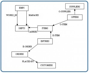 Chapter 4 types of data models database design 2nd edition diagram displaying 8 rectangular boxes and arrows crossing between them the boxes contain labels such figure 41 network model diagram ccuart Image collections