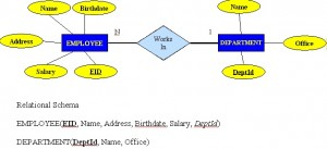 A light blue diamond in the middle connected on either side to a blue rectangle. The rectangle on the left says EMPLOYEE and is connected with a line to five yellow ovals with the words Birthdate, Name, Address, Salary, EID. The diamond is also connected to a blue rectangle on its right with the word DEPARTMENT and that is connected with lines to three yellow ovals with the words Name, Office, DeptID.