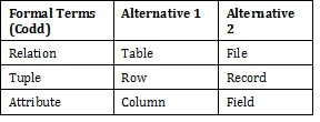 A database table with words.