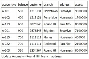 Update-Anomaly-Bank-Accounts-300x198