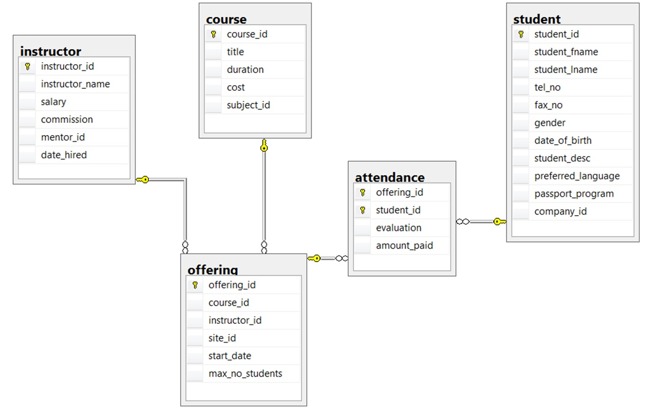 Ch8 Exercises No7 School Database Database Design 2nd