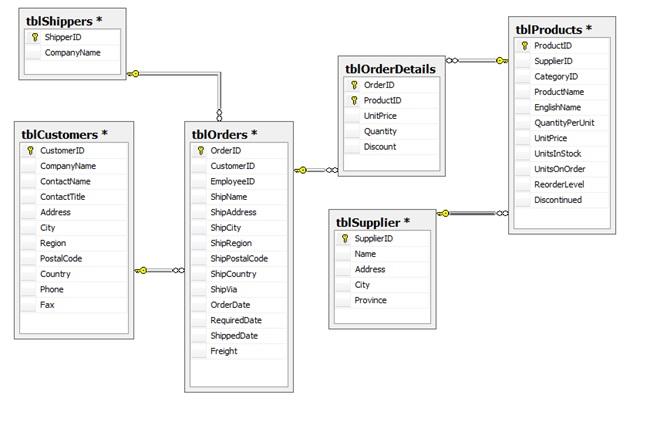 Appendix C Sql Lab With Solution  U2013 Database Design  U2013 2nd