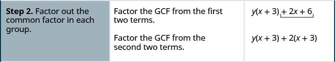 """The second row has the statement, """"factor out the common factor from each group"""". The second column in the second row states to factor out the GCF from the two separate groups. The third column in the second row has the expression y(x + 3) + 2(x + 3)."""