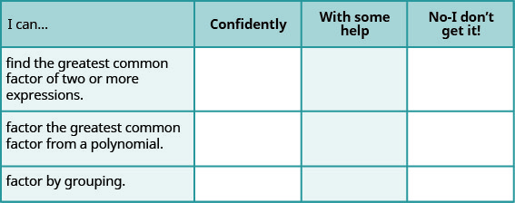 """This table has the following statements all to be preceded by """"I can…"""". The first is """"find the greatest common factor of two or more expressions"""". The second is """"factor the greatest common factor from a polynomial"""". The third is """"factor by grouping"""". In the columns beside these statements are the headers, """"confidently"""", """"with some help"""", and """"no-I don't get it!""""."""