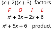"""This figure shows the steps of multiplying the factors (x + 2) times (x + 3). The multiplying is completed using FOIL to demonstrate. The first term is x squared and is below F. The second term is 3 x below """"O"""". The third term is 2 x below """"I"""". The fourth term is 6 below L. The simplified product is then given as x 2 plus 5 x + 6."""
