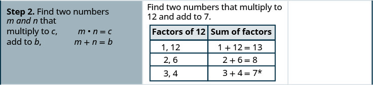 """The second row states the second step """"find two numbers m and n that multiply to c, m times n = c and add to b, m + n = b"""". In the second column of the second row are the factors of 12 and their sums. 1,12 with sum 1 + 12 = 13. 2, 6 with sum 2 + 6 =8. 3, 4 with sum 3 + 4 = 7."""