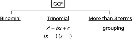 """This figure lists strategies for factoring polynomials. At the top of the figure is G C F, where factoring always starts. From there, the figure has three branches. The first is binomial, the second is trinomial with the form x ^ 2 + b x +c, and the third is """"more than three terms"""", which is labeled with grouping."""
