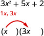 This figure has the polynomial 3 x^ 2 +5 x +2. Underneath there are two terms, 1 x, and 3 x. Below these are the two factors x and (3 x) being shown multiplied.