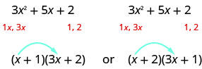 This figure demonstrates the possible factors of the polynomial 3x^2 +5x +2. The polynomial is written twice. Underneath both, there are the terms 1x, 3x under the 3x^2. Also, there are the factors 1,2 under the 2 term. At the bottom of the figure there are two possible factorizations of the polynomial. The first is (x + 1)(3x + 2) and the next is (x + 2)(3x + 1).