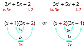 This figure demonstrates the possible factors of the polynomial 3 x^ 2 + 5 x +2. The polynomial is written twice. Underneath both, there are the terms 1 x, 3 x under the 3 x ^ 2. Also, there are the factors 1, 2 under the 2 term. At the bottom of the figure there are two possible factorizations of the polynomial. The first is (x + 1)(3 x + 2). Underneath this factorization are the products 3 x from multiplying the middle terms 1 and 3 x. Also there is the product of 2 x from multiplying the outer terms x and 2. These products of 3 x and 2 x add to 5 x. Underneath the second factorization are the products 6 x from multiplying the middle terms 2 and 3 x. Also there is the product of 1 x from multiplying the outer terms x and 1. These two products of 6 x and 1 x add to 7 x.
