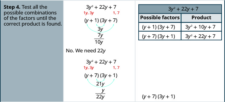 The fourth row states test all the possible combinations of the factors until the correct product is found. The possible factors are shown (y + 1)(3 y + 7) and (y + 7)(3y + 1). Under each factor is the products of the outer terms and the inner terms. For the first it is 7y and 3y. For the second it is 21 y and y. The combination (y + 7)(3 y + 1) is the correct factoring.