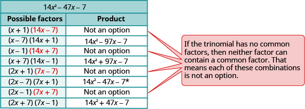 """This table has the heading 14 x ^ 2 – 47 x minus 7. This table has two columns. The first column is labeled """"possible factors"""" and the second column is labeled """"product"""". The first column lists all the combinations of possible factors and the second column has the products. In the first row under """"possible factors"""" it reads (x+1) and (14 x minus 7). Under product, in the next column, it says """"not an option"""". In the next row down, it shows (x minus 7) and (14 x plus 1). In the next row down, it shows (x minus 1) and (14 x plus 7). Next to this in the product column, it says """"not an option."""" The next row down under """"possible factors"""", it has the equation (x plus 7 and 14 x minus 1. Next to this in the product column it has 14 x ^2 plus 97 x minus 7. The next row down under possible factors, it has 2 x plus 1 and 7 x minus 7. Next to this under the product column, is says """"not an option"""". The next row down reads 2 x minus 7 and 7x plus 1. Next to this under the product column, it has 14 x ^2 minus 47 x minus 7 with the asterisk following the 7. The next row down reads 2 x minus 1 and 7 x plus 7. Next to this in the product column it reads """"not an option"""". The final row reads 2 x plus 7 and 7 x minus 1. Next to this in the product column it reads 14, x, ^ 2 plus 47 x minus 7. Next to the table is a box with four arrows point to each """"not an option"""" row. The reason given in the textbox is """"if the trinomial has no common factors, then neither factor can contain a common factor. That means that each of these combinations is not an option."""""""