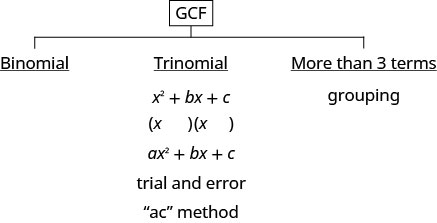 """This figure has the strategy for factoring polynomials. At the top of the figure is GCF. Below this, there are three options. The first is binomial. The second is trinomial. Under trinomial there are x squared + b x + c and a x squared + b x +c. The two methods here are trial and error and the """"a c"""" method. The third option is for more than three terms. It is grouping."""