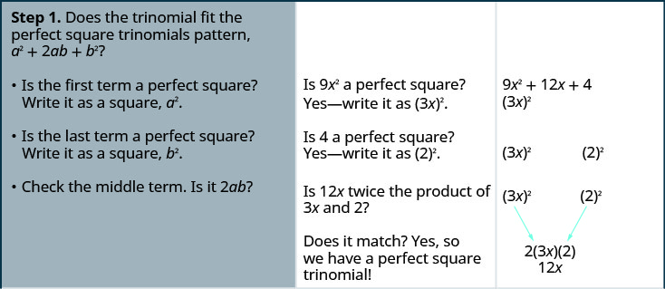 """This table gives the steps for factoring 9 x squared +12 x +4. The first step is recognizing the perfect square pattern """"a"""" squared + 2 a b + b squared. This includes, is the first term a perfect square and is the last term a perfect square. The first term can be written as (3 x) squared and the last term can be written as 2 squared. Also, in the first step, the middle term has to be twice """"a"""" times b. This is verified by 2 times 3 x times 2 being 12 x."""