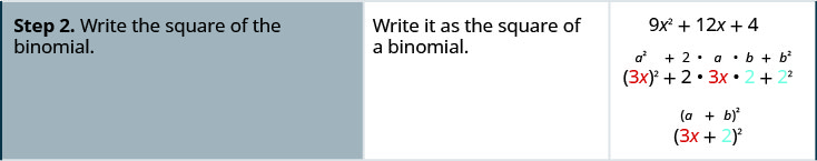 The second step is writing the square of the binomial. The polynomial is written as (3 x) squared + 2 times 3 x times 2 + 2 squared. This is factored as (3 x + 2) squared.